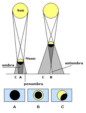 日食の原理.jpg